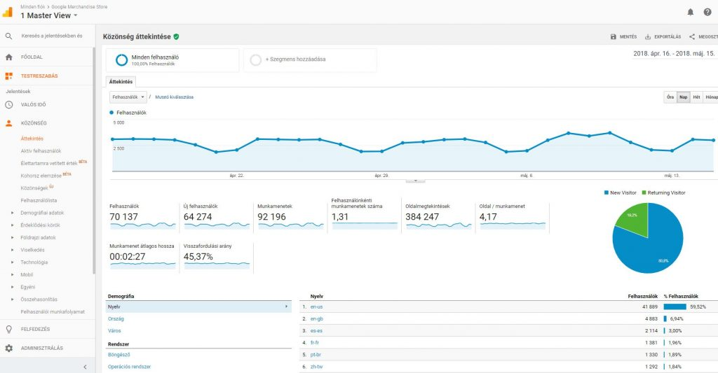 Google Analytics Közönség áttekintés