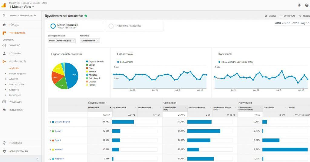 Google Analytics ügyfélszerzés