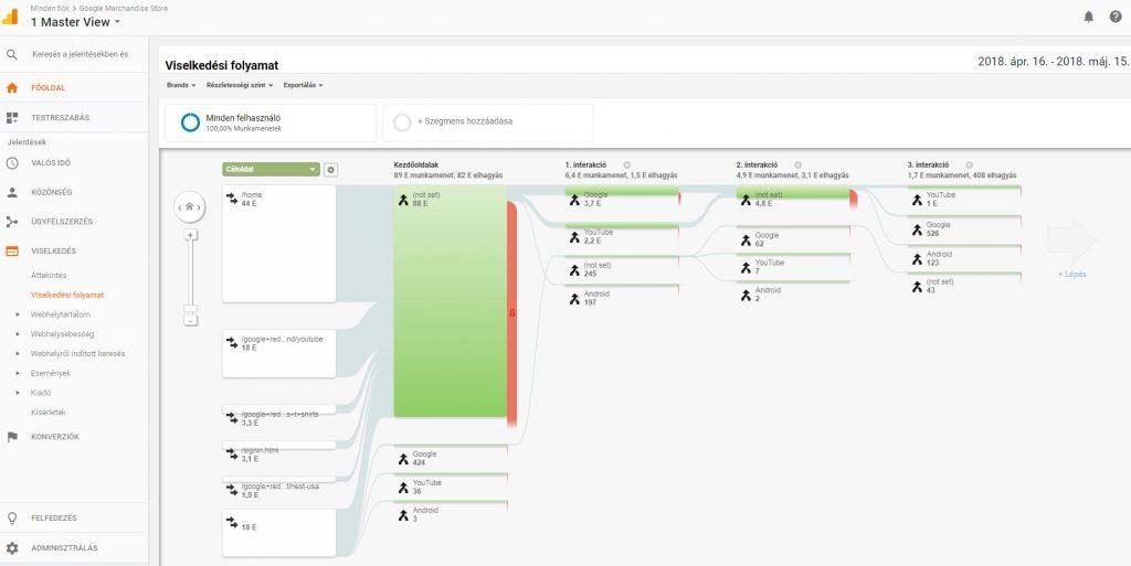 Google Analytics viselkedési folyamat